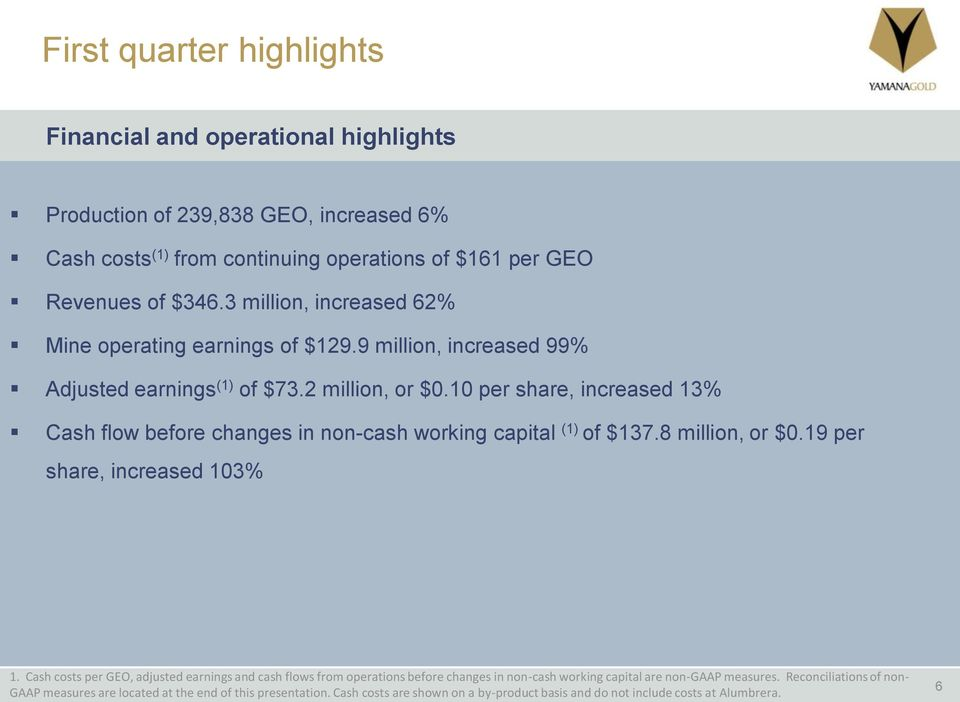 10 per share, increased 13% Cash flow before changes in non-cash working capital (1) of $137.8 million, or $0.19 per share, increased 103% 1.
