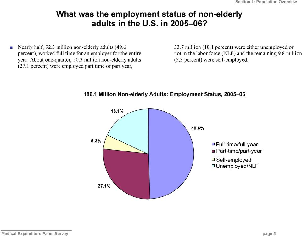 1 percent) were employed part time or part year, 33.7 million (18.1 percent) were either unemployed or not in the labor force (NLF) and the remaining 9.