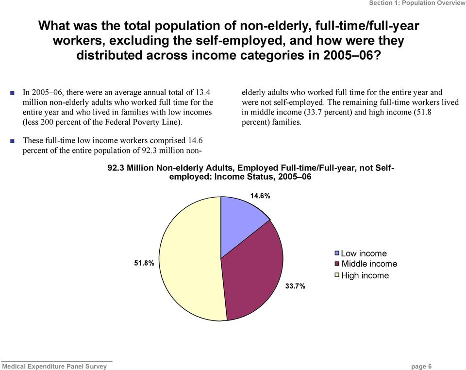 4 million non-elderly adults who worked full time for the entire year and who lived in families with low incomes (less 200 percent of the Federal Poverty Line).