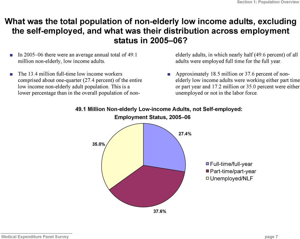4 percent) of the entire low income non-elderly adult population. This is a lower percentage than in the overall population of nonelderly adults, in which nearly half (49.