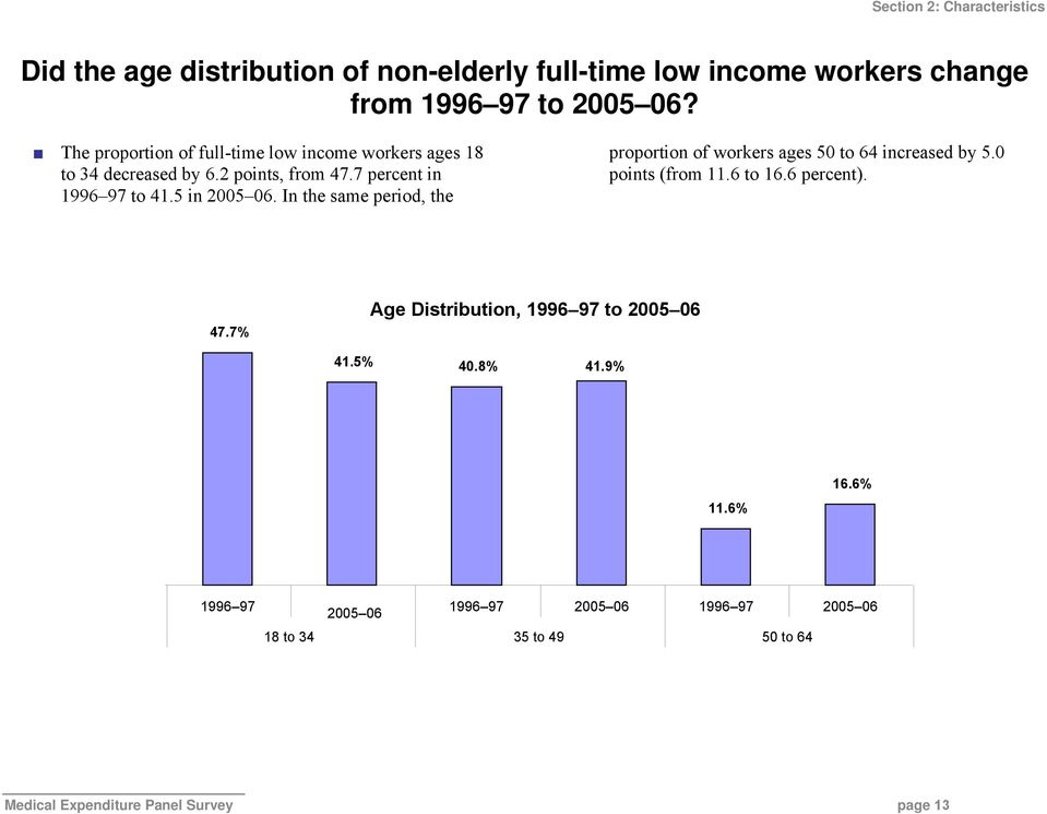 In the same period, the proportion of workers ages 50 to 64 increased by 5.0 points (from 11.6 to 16.6 percent). 47.