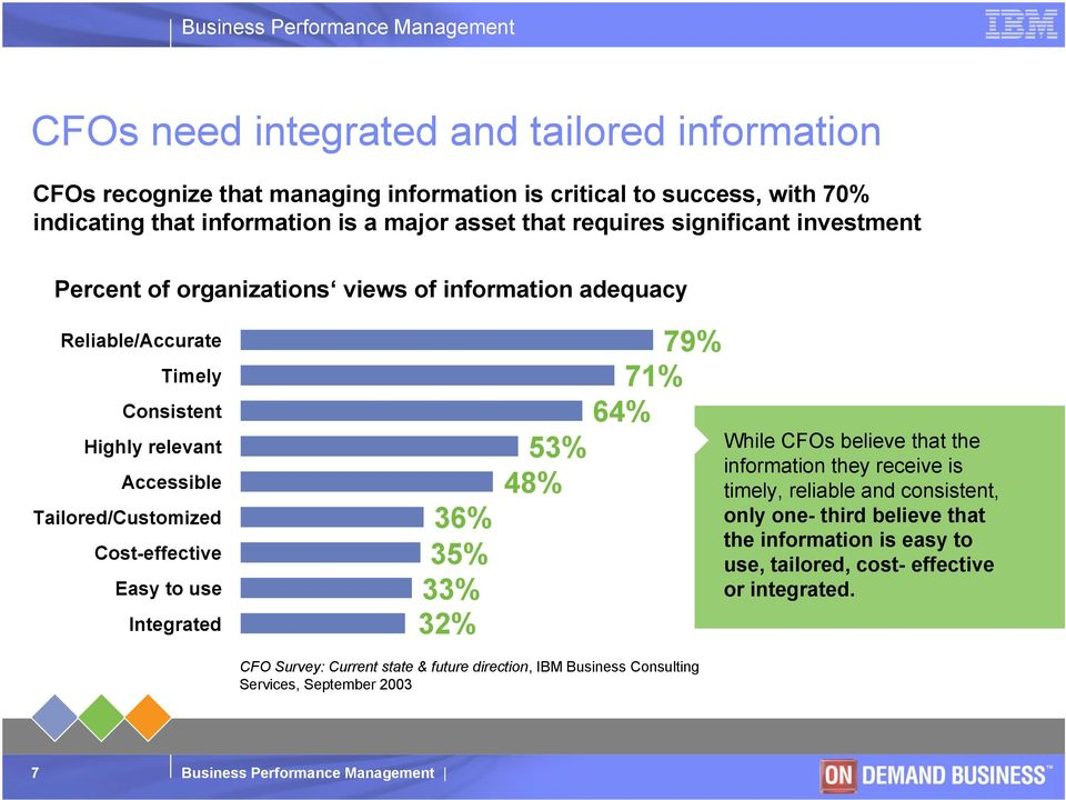 Cost-effective Easy to use Integrated 36% 35% 33% 32% 79% 71% 64% 53% 48% While CFOs believe that the information they receive is timely, reliable and consistent, only one-