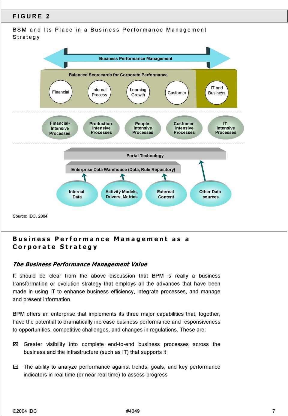 Rule Repository) Internal Data Activity Models, Drivers, Metrics External Content Other Data sources Source: IDC, 2004 Performance Management as a Corporate Strategy The Performance Management Value