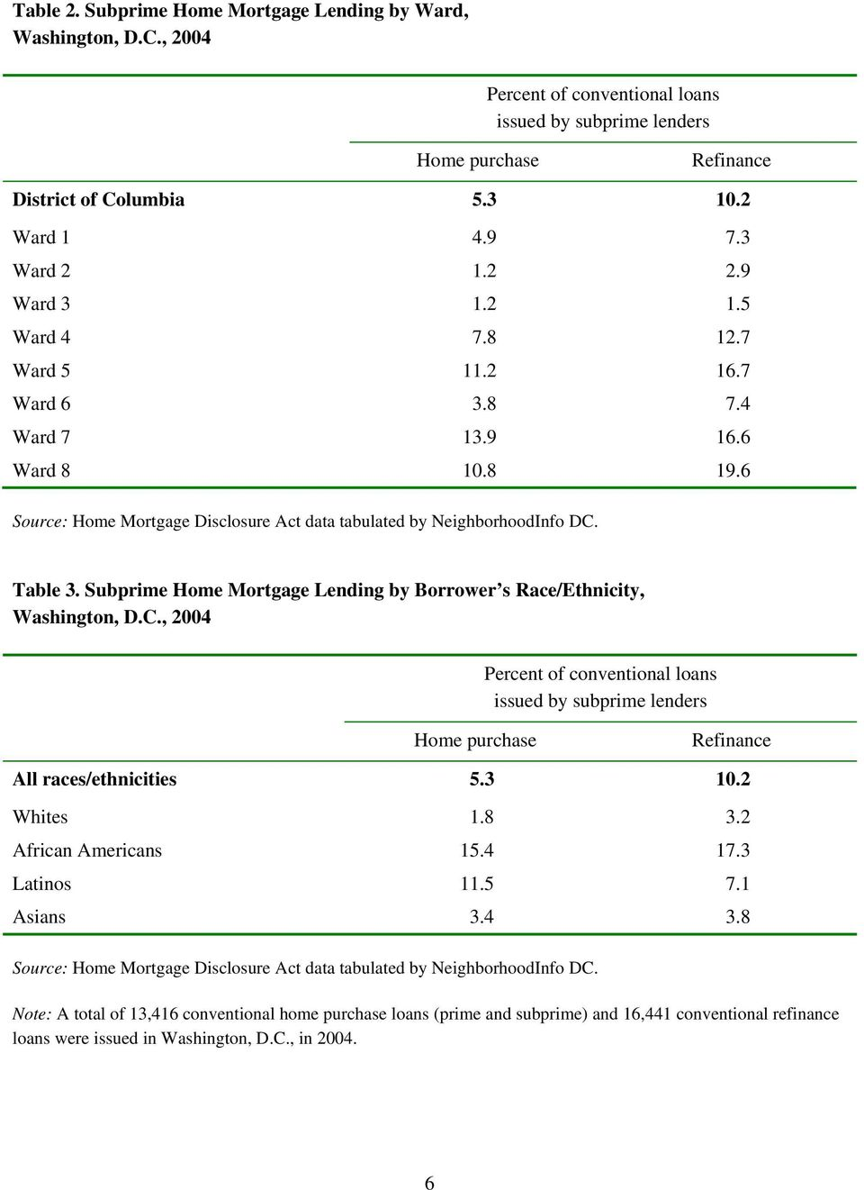 Subprime Home Mortgage Lending by Borrower s Race/Ethnicity, Washington, D.C., 2004 Percent of conventional loans issued by subprime lenders Home purchase Refinance All races/ethnicities 5.3 10.