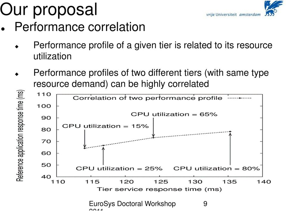 utilization Performance profiles of two different