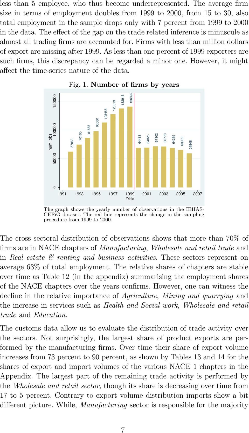 The effect of the gap on the trade related inference is minuscule as almost all trading firms are accounted for. Firms with less than million dollars of export are missing after 1999.