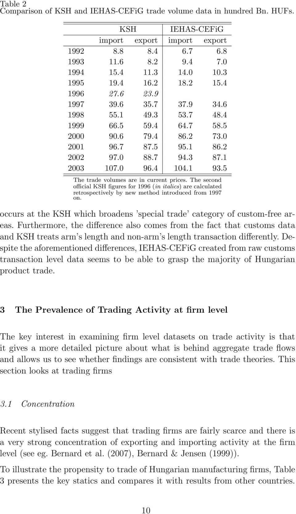 1 2003 107.0 96.4 104.1 93.5 The trade volumes are in current prices. The second official KSH figures for 1996 (in italics) are calculated retrospectively by new method introduced from 1997 on.