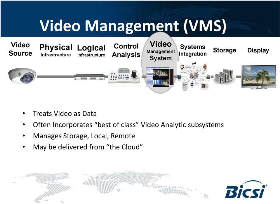 Storage Display Treats Video as Data Often Incorporates best of class Video