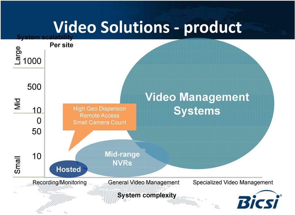 Camera Count Video Management Systems 10 Hosted Mid-range NVRs