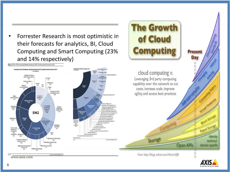 forecasts for analytics, BI, Cloud Computing and