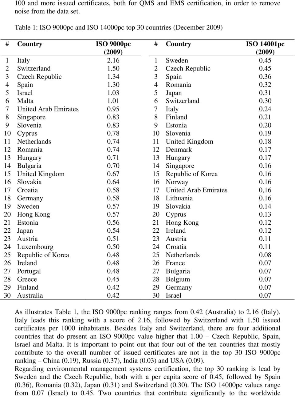 45 3 Czech Republic 1.34 3 Spain 0.36 4 Spain 1.30 4 Romania 0.32 5 Israel 1.03 5 Japan 0.31 6 Malta 1.01 6 Switzerland 0.30 7 United Arab Emirates 0.95 7 Italy 0.24 8 Singapore 0.83 8 Finland 0.