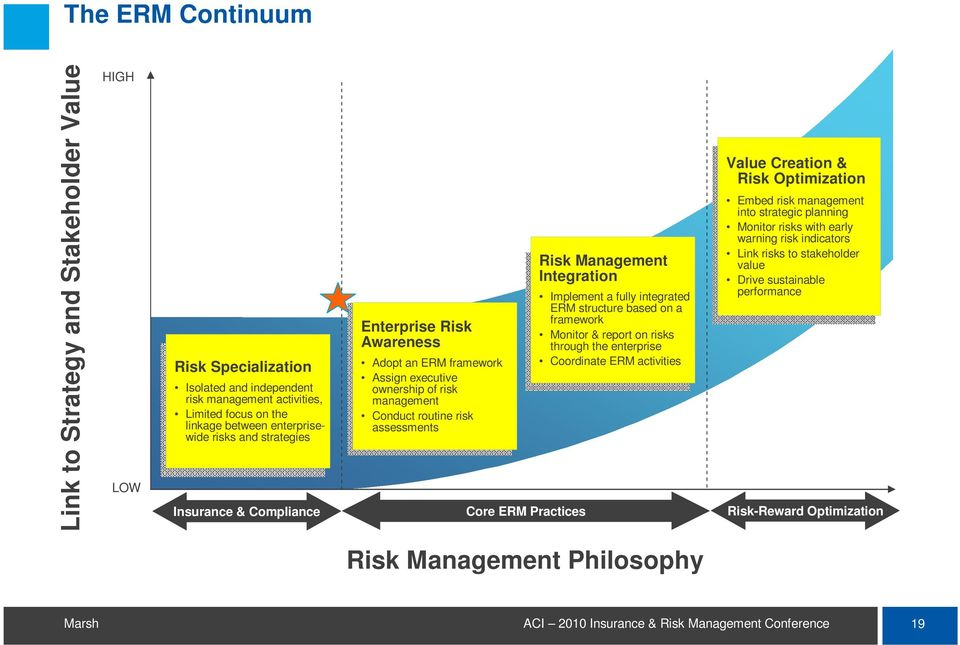 Management Integration Implement a fully integrated ERM structure based on a framework Monitor & report on risks through the enterprise Coordinate ERM activities Value Creation & Risk Optimization