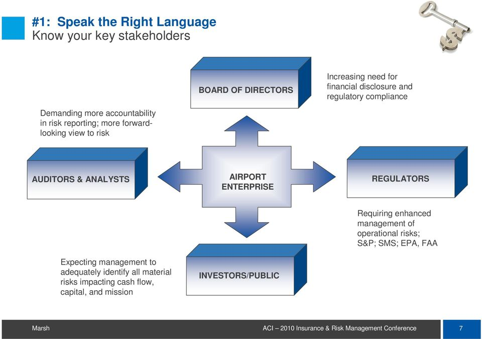 & ANALYSTS AIRPORT ENTERPRISE REGULATORS Expecting management to adequately identify all material risks impacting