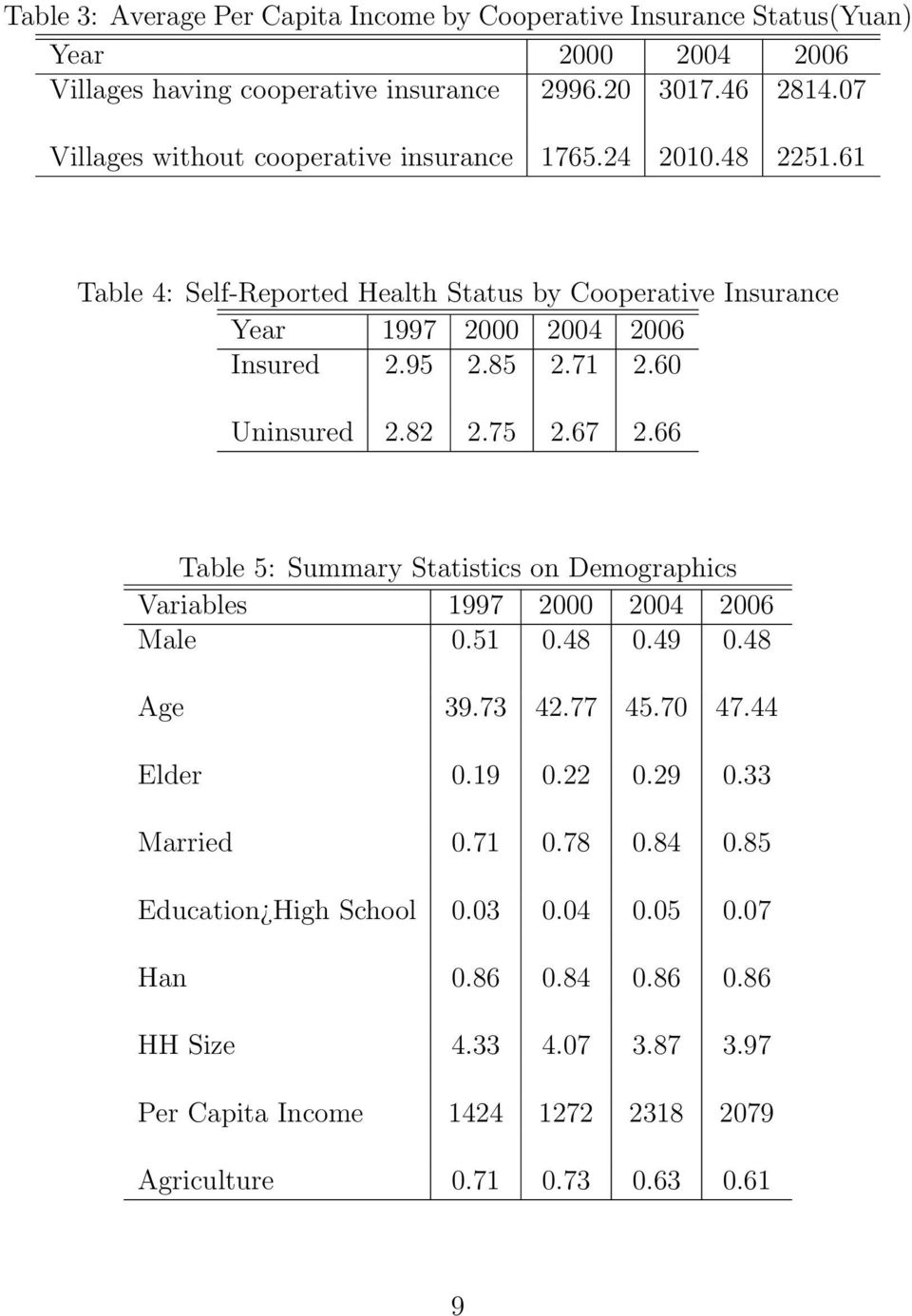 60 Uninsured 2.82 2.75 2.67 2.66 Table 5: Summary Statistics on Demographics Variables 1997 2000 2004 2006 Male 0.51 0.48 0.49 0.48 Age 39.73 42.77 45.70 47.44 Elder 0.19 0.22 0.