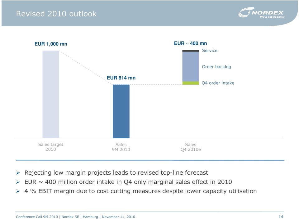 to revised top-line forecast EUR ~ 400 million order intake in Q4 only marginal sales