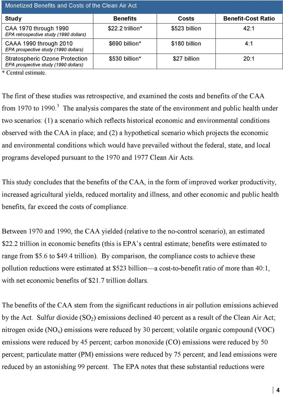 2 trillion* $523 billion 42:1 $690 billion* $180 billion 4:1 $530 billion* $27 billion 20:1 The first of these studies was retrospective, and examined the costs and benefits of the CAA from 1970 to