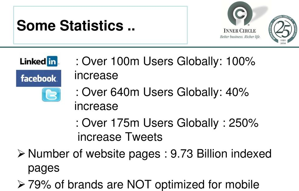 Globally: 40% increase : Over 175m Users Globally : 250%