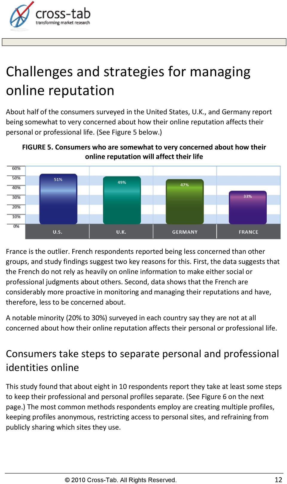 Consumers who are somewhat to very concerned about how their online reputation will affect their life France is the outlier.