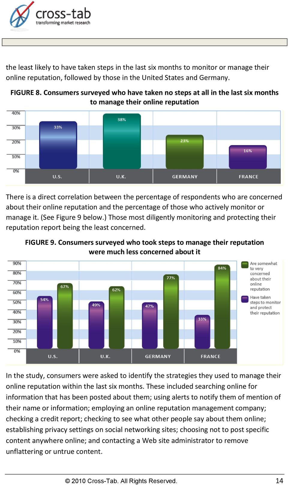 their online reputation and the percentage of those who actively monitor or manage it. (See Figure 9 below.