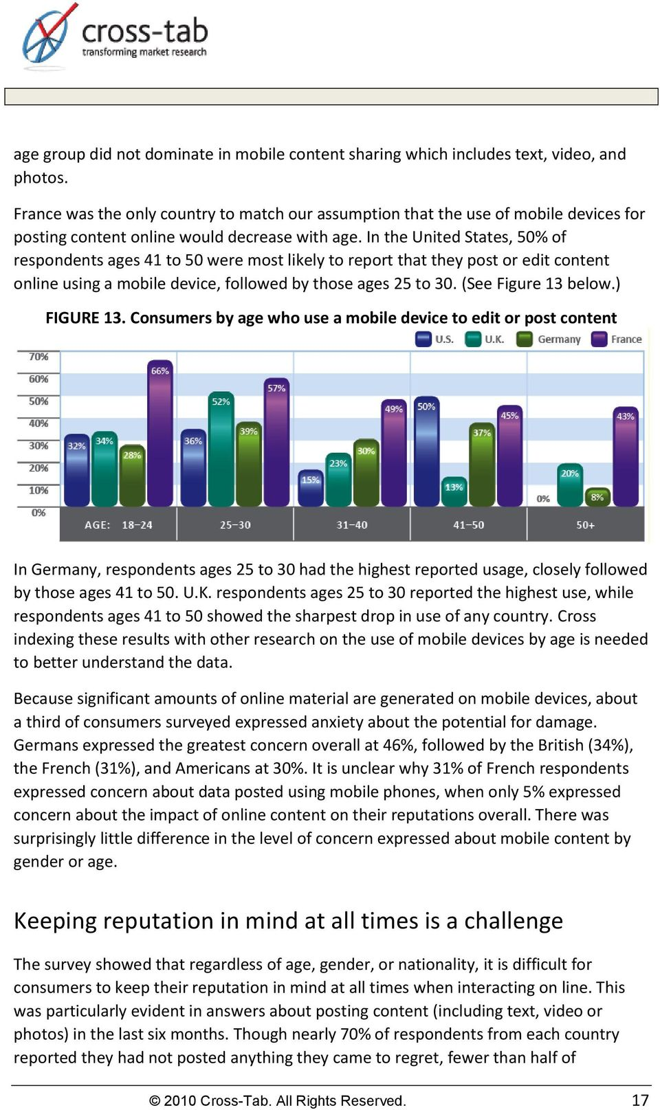 In the United States, 50% of respondents ages 41 to 50 were most likely to report that they post or edit content online using a mobile device, followed by those ages 25 to 30. (See Figure 13 below.