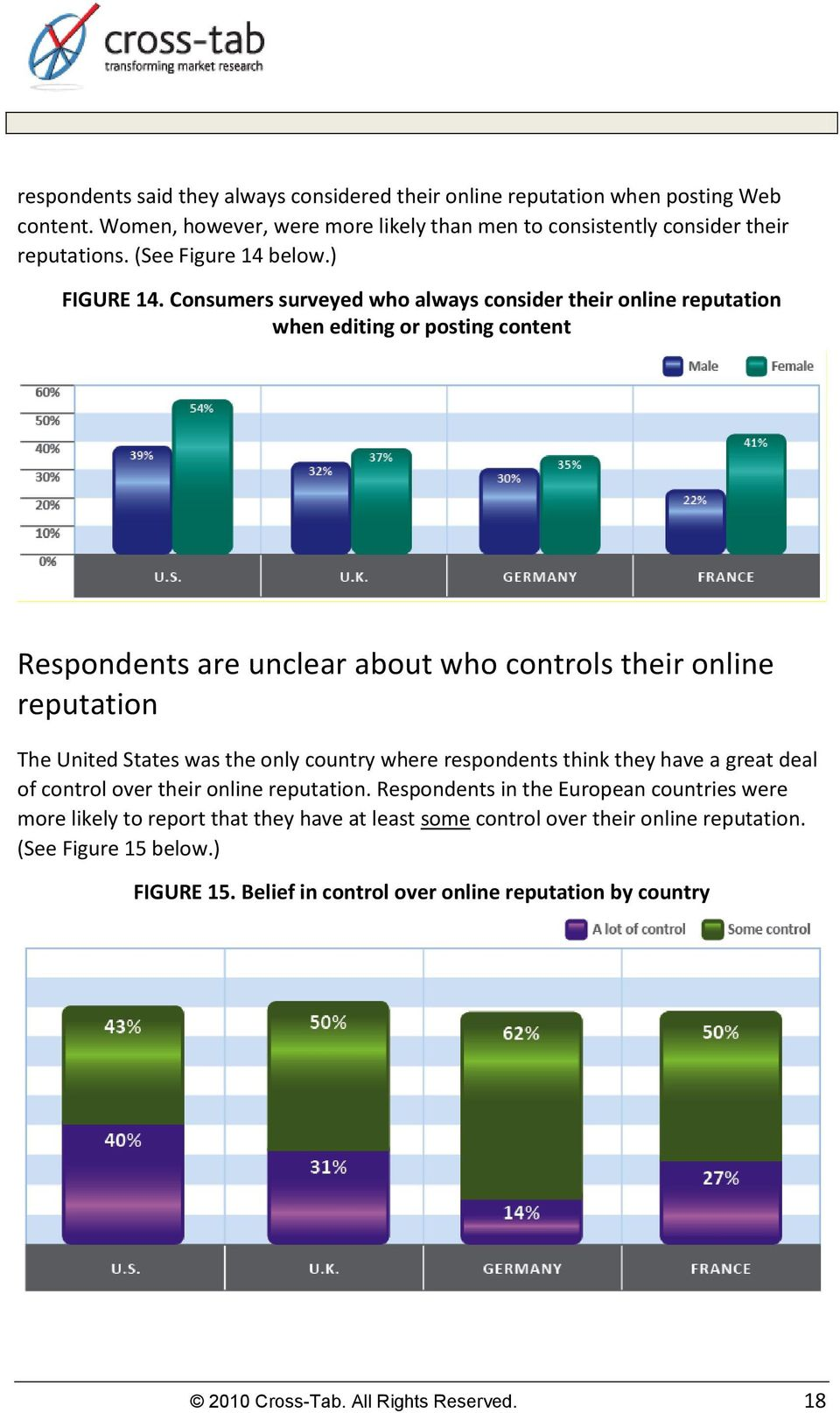Consumers surveyed who always consider their online reputation when editing or posting content Respondents are unclear about who controls their online reputation The United States was the