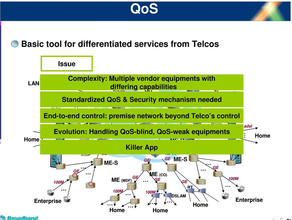OC3 control CR adsl Evolution: Handling QoS-blind, QoS-weak equipments OC3 OC3 DSLAM 100M Complexity: Multiple vendor equipments