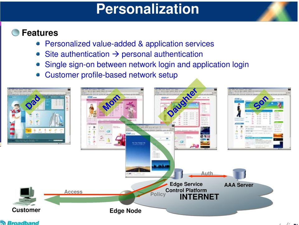application login Customer profile-based network setup Dad Mom Daughter Son