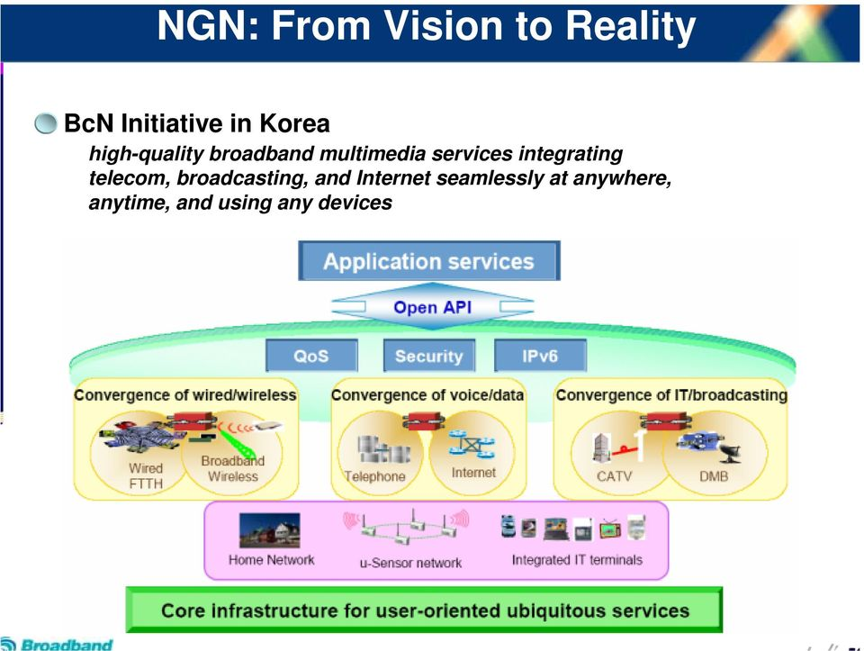 integrating telecom, broadcasting, and Internet