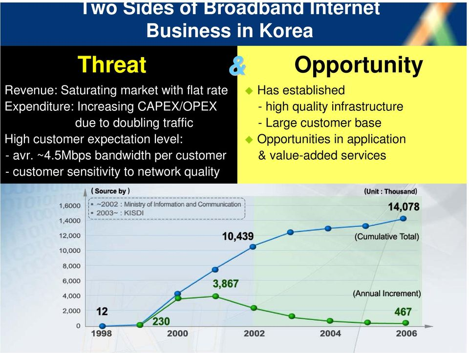 5Mbps bandwidth per customer - customer sensitivity to network quality & Opportunity Has established