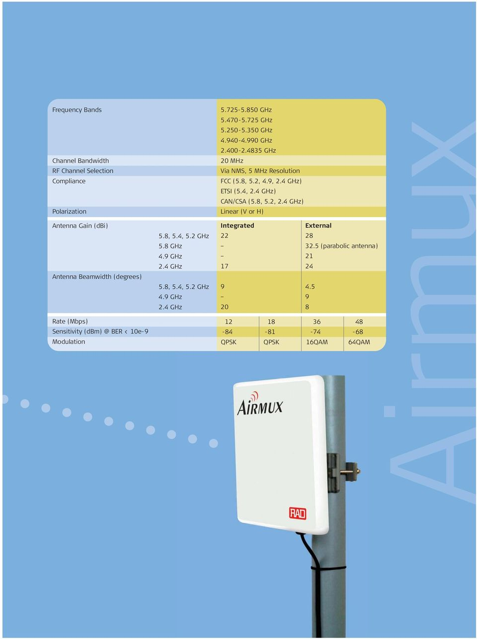 4 GHz) Linear (V or H) Antenna Gain (dbi) Antenna Beamwidth (degrees) 5.8, 5.4, 5.2 GHz 5.8 GHz 4.9 GHz 2.