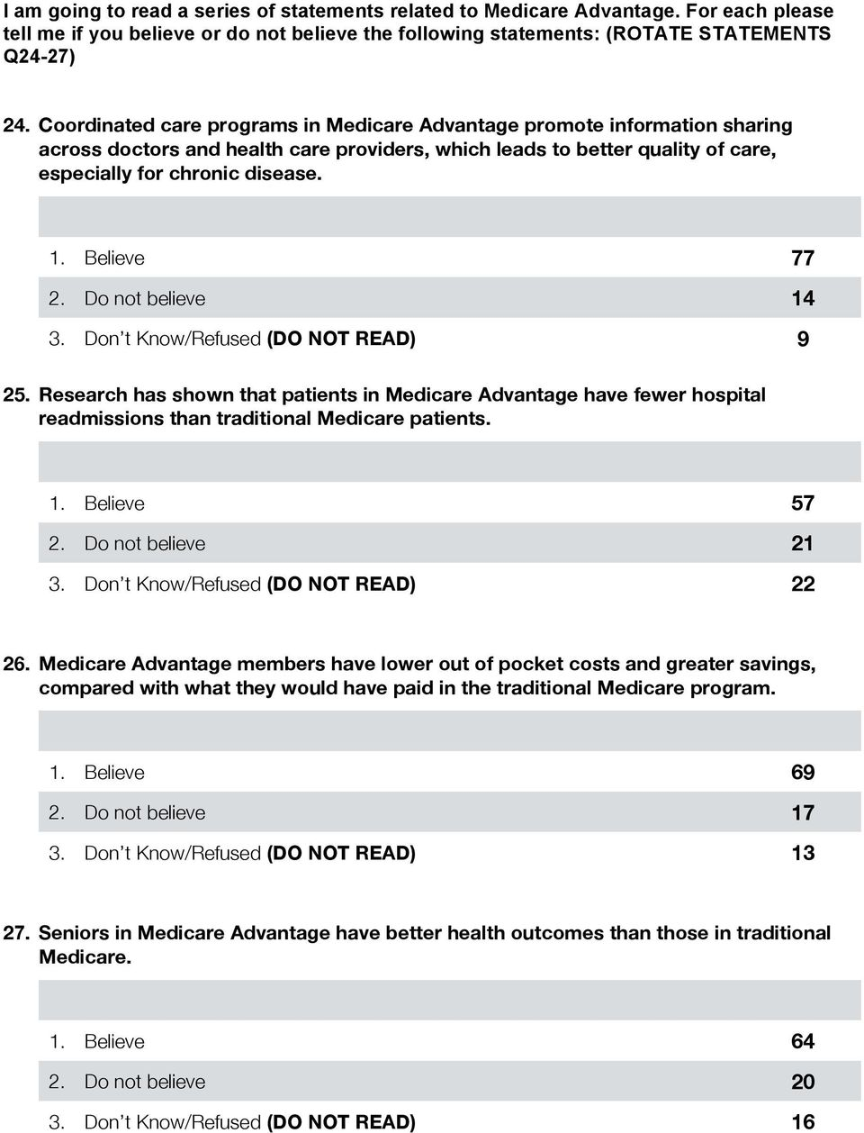 Believe 77 2. Do not believe 14 3. Don t Know/Refused (DO NOT READ) 9 25. Research has shown that patients in Medicare Advantage have fewer hospital readmissions than traditional Medicare patients. 1. Believe 57 2.