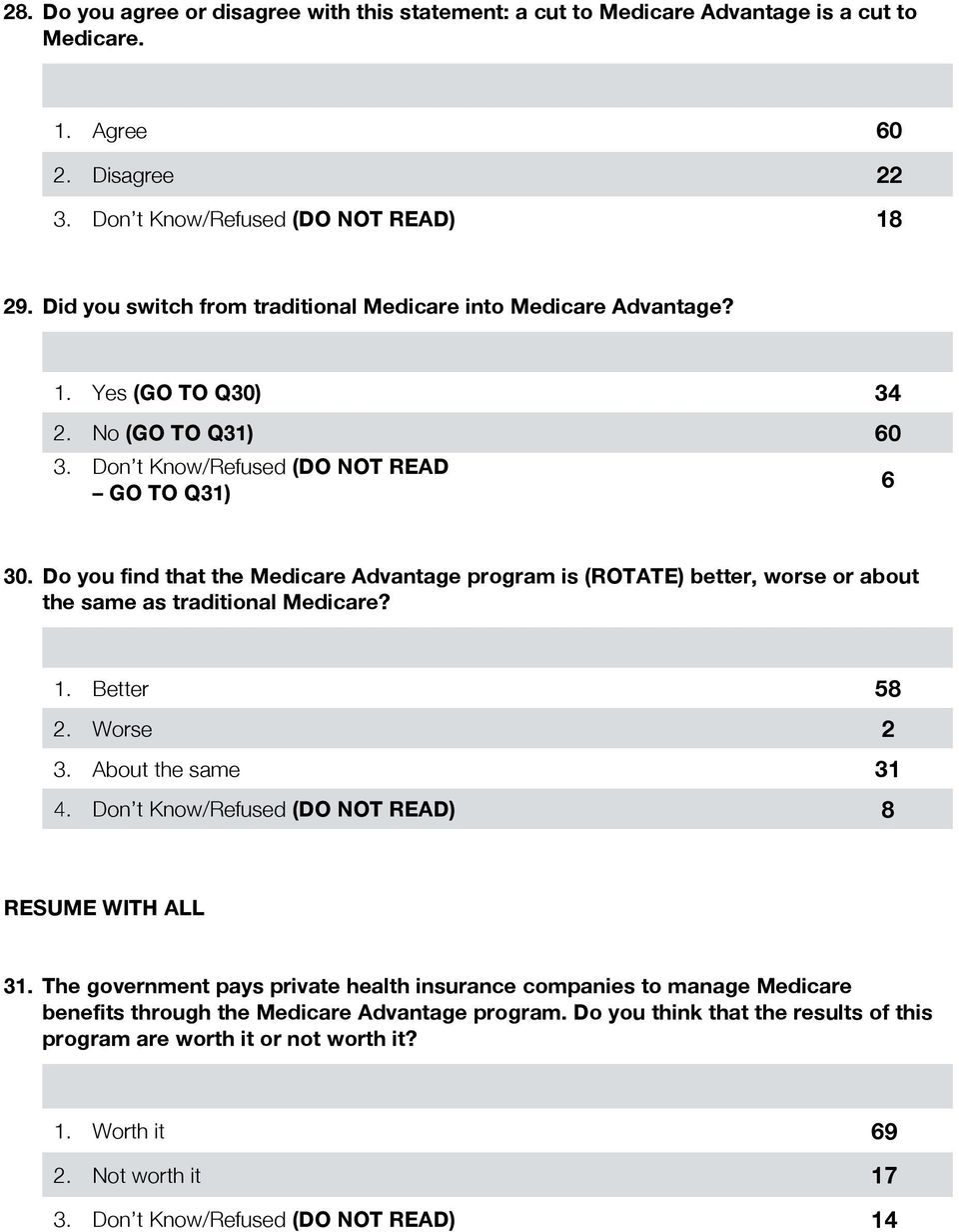 Do you find that the Medicare Advantage program is (ROTATE) better, worse or about the same as traditional Medicare? 1. Better 58 2. Worse 2 3. About the same 31 4.