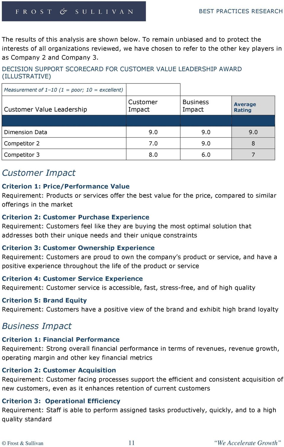 DECISION SUPPORT SCORECARD FOR CUSTOMER VALUE LEADERSHIP AWARD (ILLUSTRATIVE) Measurement of 1 10 (1 = poor; 10 = excellent) Customer Value Leadership Customer Impact Business Impact Average Rating