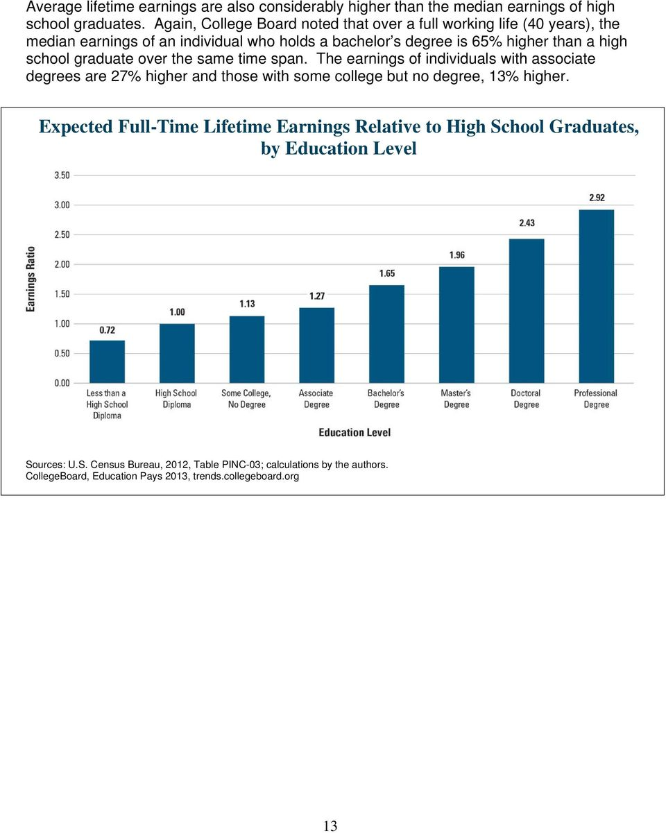 school graduate over the same time span. The earnings of individuals with associate degrees are 27% higher and those with some college but no degree, 13% higher.