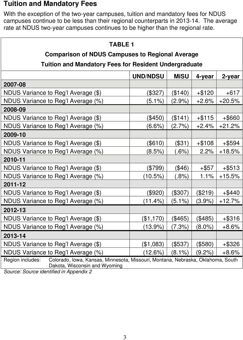 TABLE 1 Comparison of NDUS Campuses to Regional Average Tuition and Mandatory Fees for Resident Undergraduate UND/NDSU MiSU 4-year 2-year 2007-08 ($) ($327) ($140) +$120 +617 (%) (5.1%) (2.9%) +2.