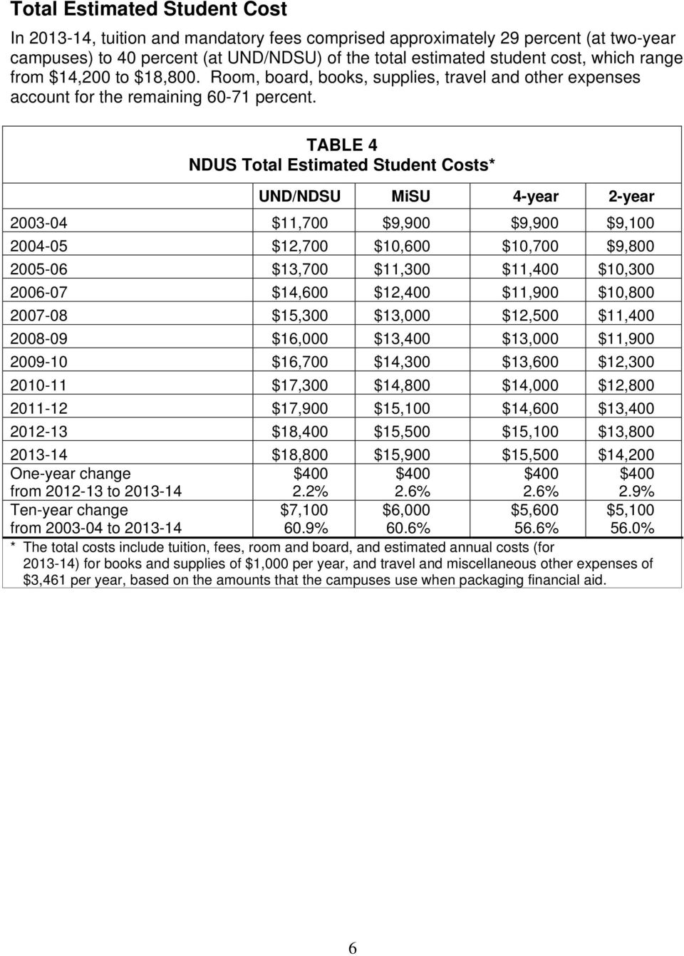 TABLE 4 NDUS Total Estimated Student Costs* UND/NDSU MiSU 4-year 2-year 2003-04 $11,700 $9,900 $9,900 $9,100 2004-05 $12,700 $10,600 $10,700 $9,800 2005-06 $13,700 $11,300 $11,400 $10,300 2006-07