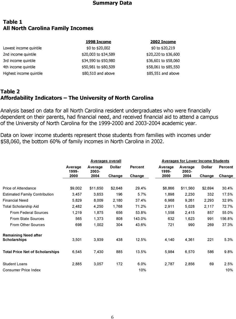 The University of North Carolina Analysis based on data for all North Carolina resident undergraduates who were financially dependent on their parents, had financial need, and received financial aid