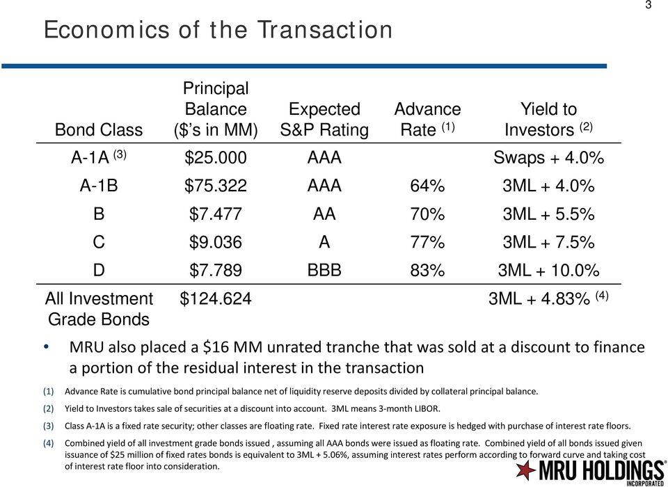 83% (4) MRU also placed a $16 MM unrated tranche that was sold at a discount to finance a portion of the residual interest in the transaction (1) Advance Rate is cumulative bond principal balance net