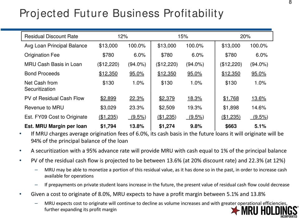 0% $130 1.0% PV of Residual Cash Flow $2,899 22.3% $2,379 18.3% $1,768 13.6% Revenue to MRU $3,029 23.3% $2,509 19.3% $1,898 14.6% Est. FY09 Cost to Originate ($1,235) (9.5%) ($1,235) (9.