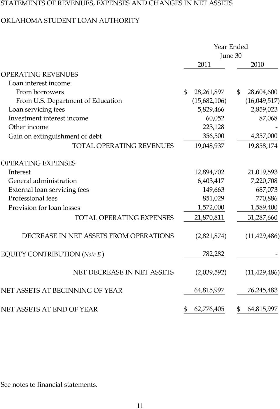 OPERATING REVENUES 19,048,937 19,858,174 OPERATING EXPENSES Interest 12,894,702 21,019,593 General administration 6,403,417 7,220,708 External loan servicing fees 149,663 687,073 Professional fees