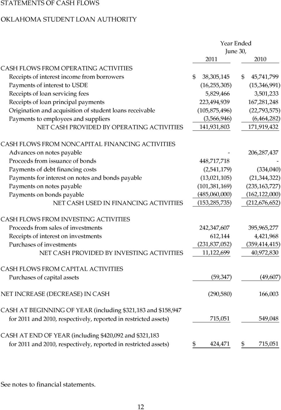 (105,875,496) (22,793,575) Payments to employees and suppliers (3,566,946) (6,464,282) NET CASH PROVIDED BY OPERATING ACTIVITIES 141,931,803 171,919,432 CASH FLOWS FROM NONCAPITAL FINANCING