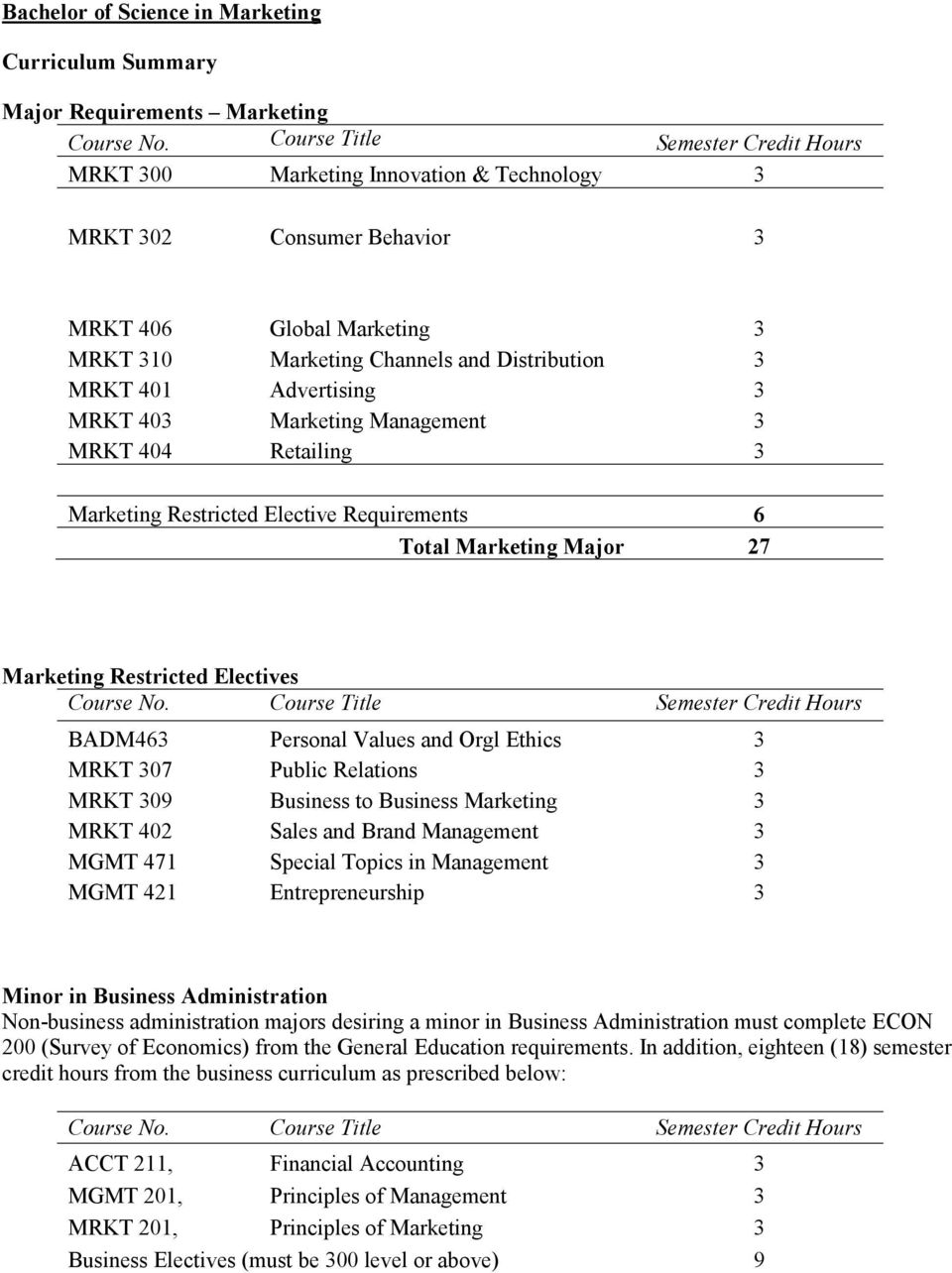 Electives BADM463 Personal Values and Orgl Ethics 3 MRKT 307 Public Relations 3 MRKT 309 Business to Business Marketing 3 MRKT 402 Sales and Brand Management 3 MGMT 471 Special Topics in Management 3