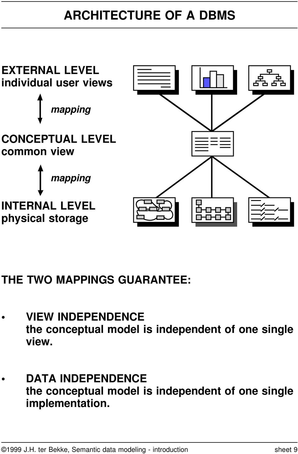 conceptual model is independent of one single view.
