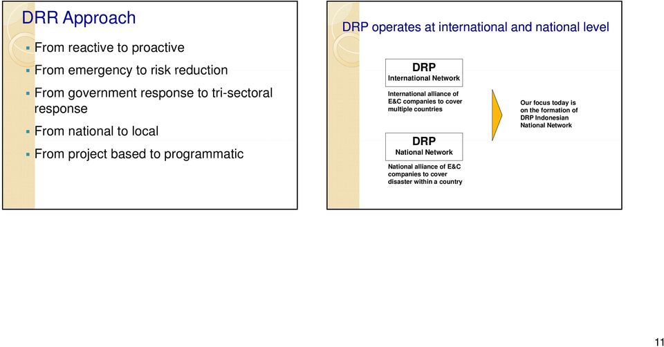 International Network International alliance of E&C companies to cover multiple countries DRP National Network National