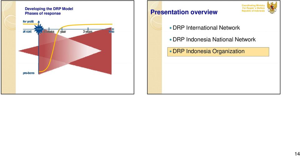 s Welfare Republic of Indonesia DRP International