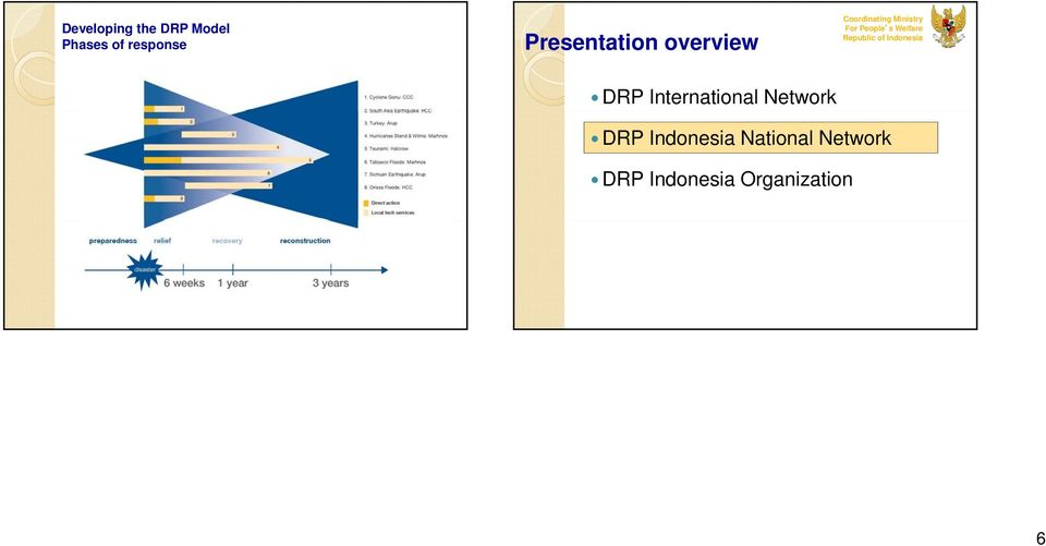 People s Welfare Republic of Indonesia DRP