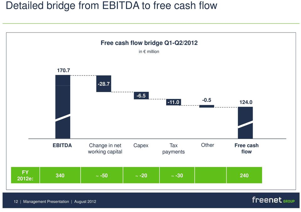 0 EBITDA Change in net working capital Capex Tax Other Free cash
