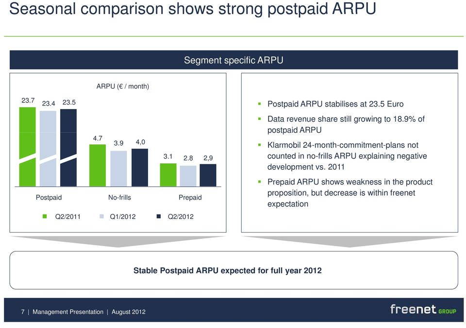 9% of postpaid ARPU Klarmobil 24-month-commitment-plans not counted in no-frills ARPU explaining negative development vs.