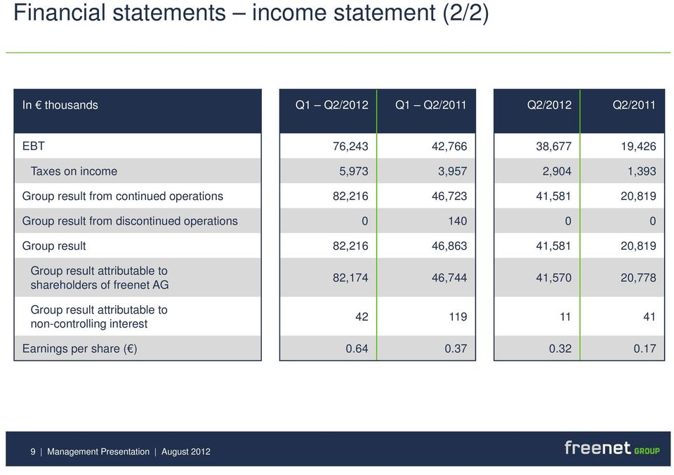 operations 0 140 0 0 Group result 82,216 46,863 41,581 20,819 Group result attributable to shareholders of freenet AG Group result