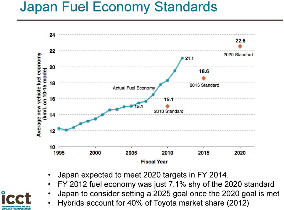 1% shy of the 2020 standard Japan to consider setting a 2025